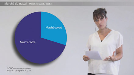 Activ'Projet Le marché du travail CIBC